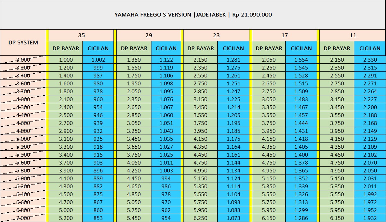 Kredit Motor Yamaha Freego S Version
