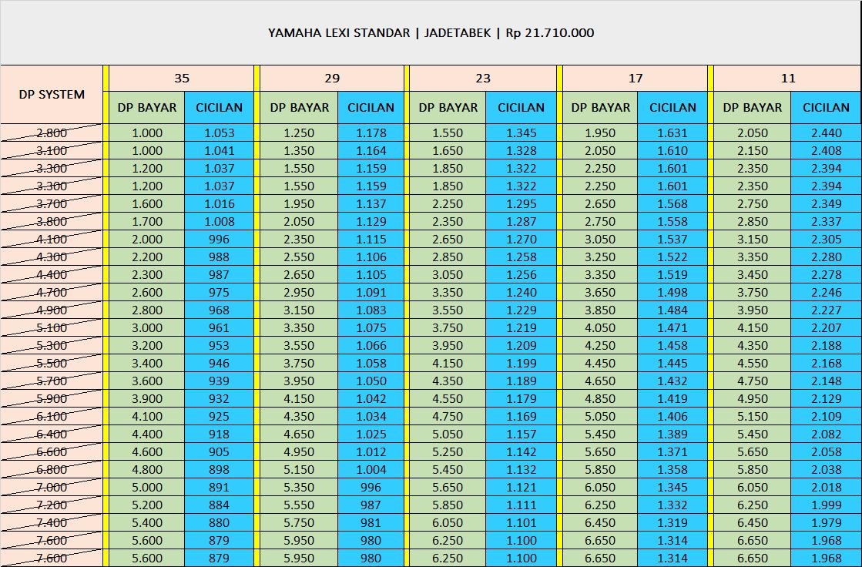 Kredit Motor Yamaha Lexi Standar 125