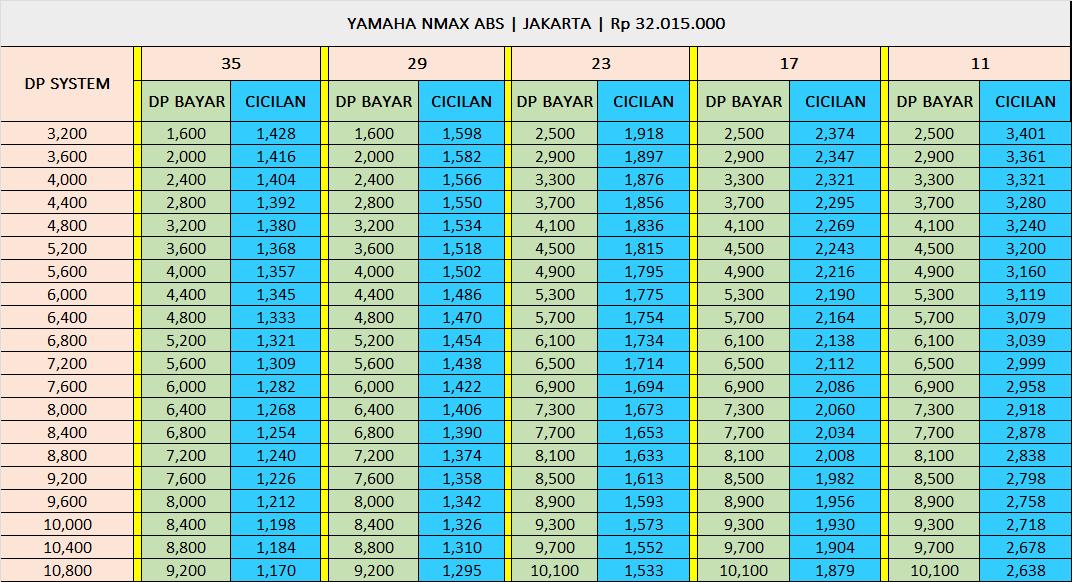 paket kredit yamaha nmax abs jakarta