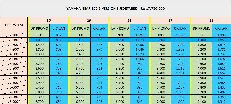 Yamaha Gear 125 S-Version
